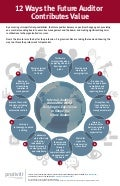 Infographic Internal Auditing Around the World: Building on Experience to Shape the Future Auditor - Vol X