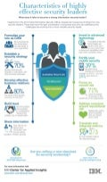 Infographic: Characteristics of highly effective security leaders