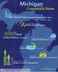 Michigan is the Comeback State [Infographic]
