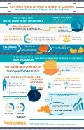 Infographic: Getting Invested in Retirement Planning: How Gamification Helps Employees Save for the Future