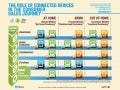 The Role of Connected Devices in the Consumer Sales Journey - US Infographic