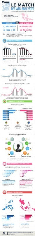 [Infographie] Asie du Sud Est vs Europe : Le match des Web Analystes