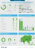 APAC Q4 2014 InMobi Network Research