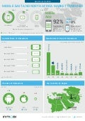 Middle East & North Africa Q4 2014 InMobi Network Research
