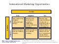 International marketing opportunities business diagram