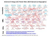 Internet of things (IoT) Patent Wars 2020 Scenarios Infographics