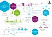 Internet of Things infographic – get the whole picture