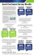 Jazzit.pro survey results fall 2011