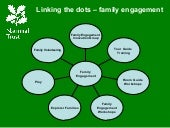 Joining the Dots - Family Engagement