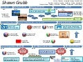 Career Journey Map - Shawn Grubb