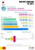 B-M Japan digital landscape INFOGRAPHIC H1 2011