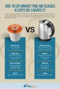 Are Your Marketing Messages K-Cups or Carafes?