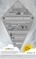 Mobile Productivity for Field Operations Teams