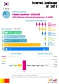 B-M South Korea digital landscape INFOGRAPHIC H1 2011
