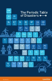 The Periodic Table of Disasters - A to Z
