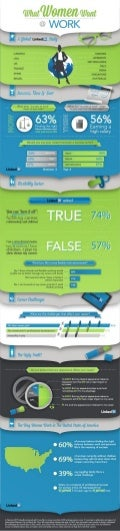 LinkedIn Women at Work US Infographic