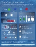 The Cost of Inactivity: Malware Infographic