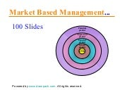 Market Based Management, business p...