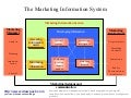 Marketing information system business diagram