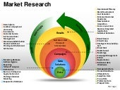 Market research and analysis planni...