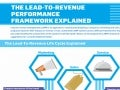 The Lead-To-Revenue Performance Framework Explained [Infographic]