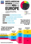 North American Women doing their MBA in Europe
