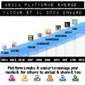 Media Platforms Emerge:  2004 onward - The rise of Embeddability