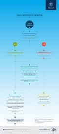 Hedge Fund Due Diligence Infographic