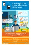 Infographic: Enabling BYOD Keeps Millennials Productive