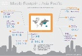 Mobile Footprint: Asia Pacific