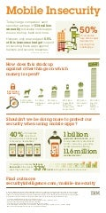 Infographic: The State of Mobile Insecurity