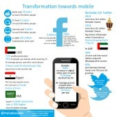 Transformation Towards Mobile - Infographic