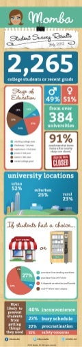 [ Infographic ] Momba Student Survey Results | July 2012 | http://momba.me | @MombaMe