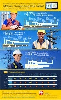 Motion Computing R12 on the job, powered by Intel - Infographic