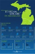 14 Companies to Invest $1.1 Billion, Add 4,590 Jobs in Michigan