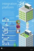 Microsoft Integration Platform Poster - from Atidan