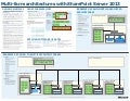 Multi farm-SharePoint-2013 Architecture Guide
