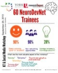 NeuroDevNet September 28, 2013 KT and Social Media Workshop Evaluation Infographic