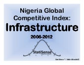 Nigeria global competitiveness inde...