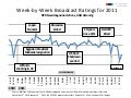 NPR Week By Week Broadcast Ratings 2011