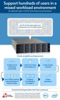 Dell XC630-10 Nutanix on Hyper-V reference architecture - Infographic