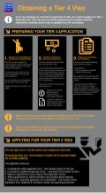 Tier 4 General Student Visa Infographic