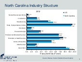 North Carolina Economic Indicators,...