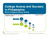 Omg college access and success coll...