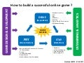How to build an successful online game (outline) ?