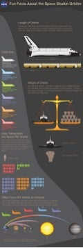 Fun Facts About the Space Shuttle Orbiter - Infographic