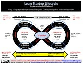 LEAN STARTUP LIFECYCLE: 5 Stages in the Evolution of Billion Dollar $tartups