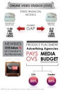Online Video Studio Infographic