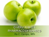 Overview Of Pharmacodynamics 04.15.09