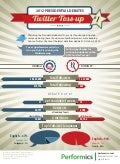 Performics Presidential Twitter Toss-up Infographic (#1 Debate Edition)